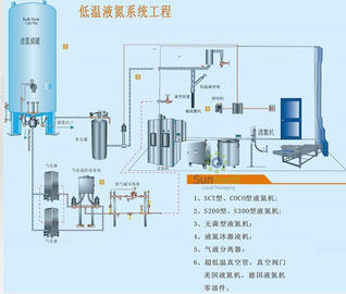 China Automatic Liquid Nitrogen Dosing Machine Precise Injecting With Semens PLC factory